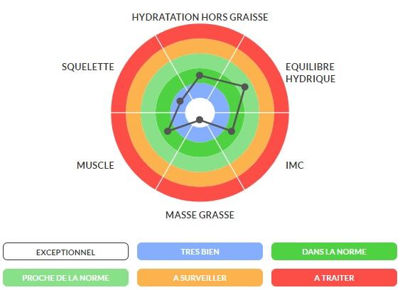 nutrition sport impédancemétrie